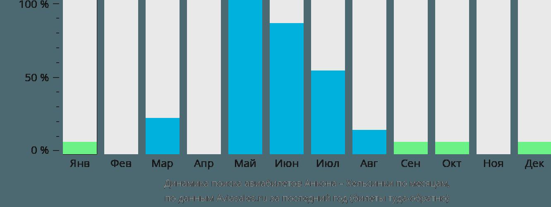 Динамика поиска авиабилетов из Анконы в Хельсинки по месяцам