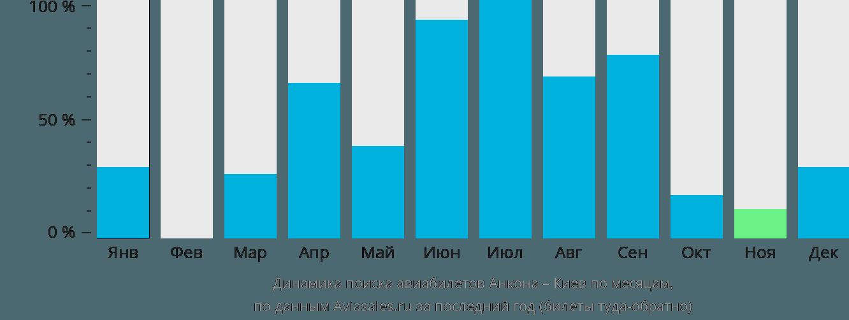 Динамика поиска авиабилетов из Анконы в Киев по месяцам
