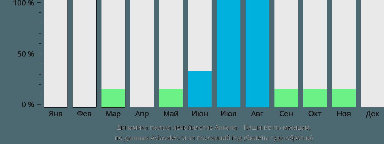 Динамика поиска авиабилетов из Анконы в Кишинёв по месяцам