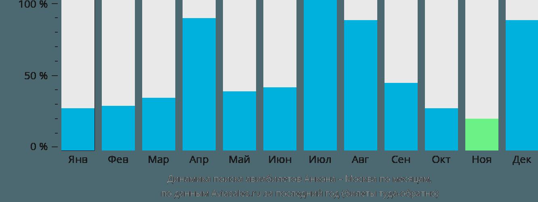 Динамика поиска авиабилетов из Анконы в Москву по месяцам