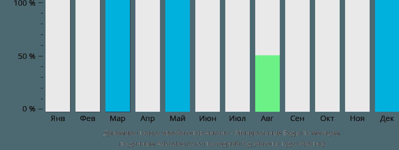 Динамика поиска авиабилетов из Анконы в Минеральные воды по месяцам