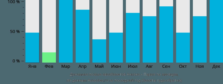 Динамика поиска авиабилетов из Анконы в Париж по месяцам