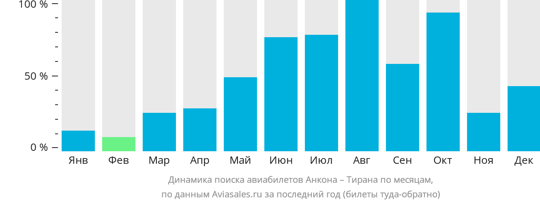 Динамика поиска авиабилетов из Анконы в Тирану по месяцам