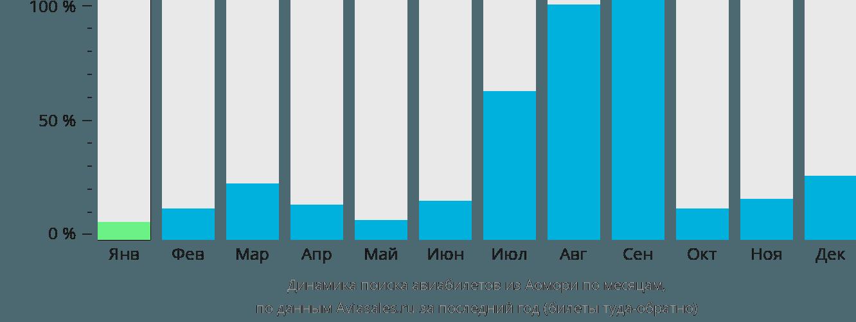 Динамика поиска авиабилетов из Аомори по месяцам