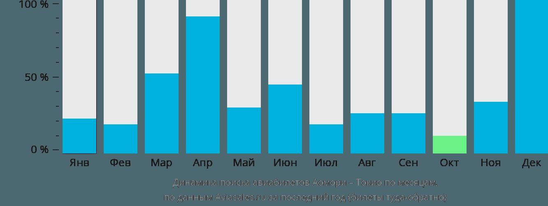 Динамика поиска авиабилетов из Аомори в Токио по месяцам