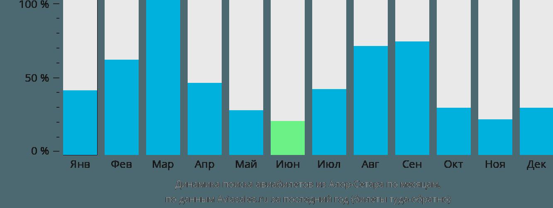 Динамика поиска авиабилетов из Алор-Сетара по месяцам
