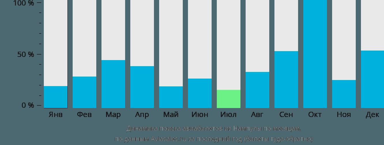 Динамика поиска авиабилетов из Нампулы по месяцам