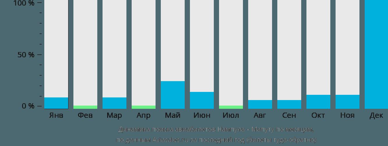 Динамика поиска авиабилетов из Нампулы в Мапуту по месяцам