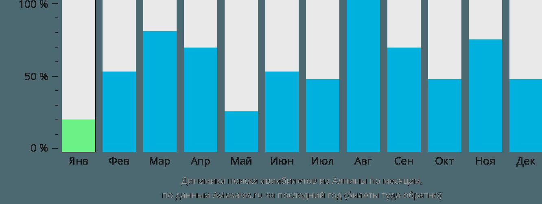 Динамика поиска авиабилетов из Алпены по месяцам