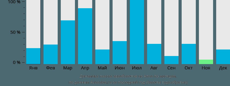 Динамика поиска авиабилетов из Апии по месяцам