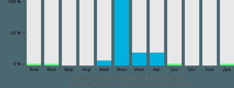 Динамика поиска авиабилетов из Апии в Гонолулу по месяцам