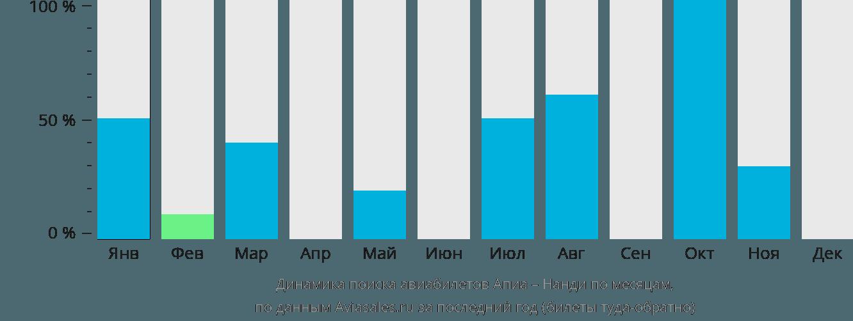 Динамика поиска авиабилетов из Апии в Нанди по месяцам