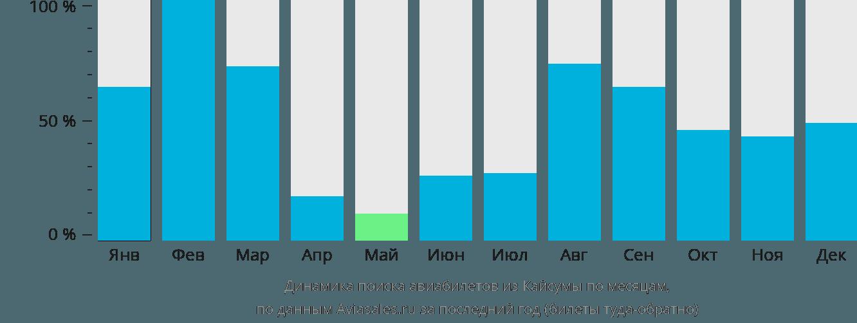Динамика поиска авиабилетов из Кайсумаха по месяцам