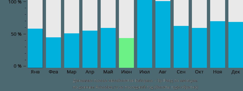 Динамика поиска авиабилетов из Кайсумаха в Эр-Рияд по месяцам