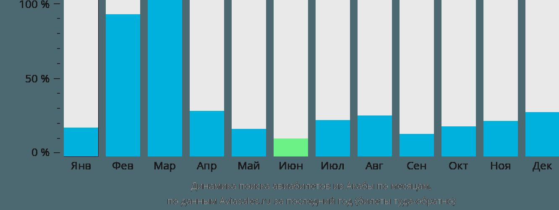 Динамика поиска авиабилетов из Акабы по месяцам