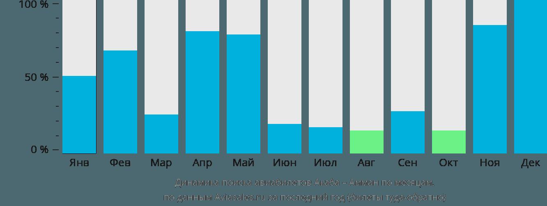Динамика поиска авиабилетов из Акабы в Амман по месяцам