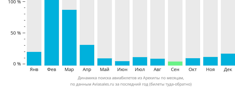 Динамика поиска авиабилетов из Арекипы по месяцам