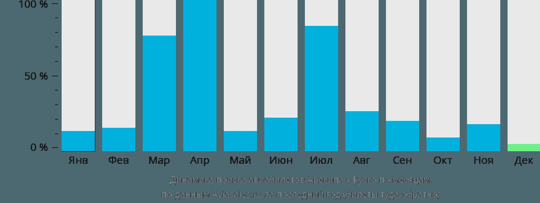 Динамика поиска авиабилетов из Арекипы в Куско по месяцам