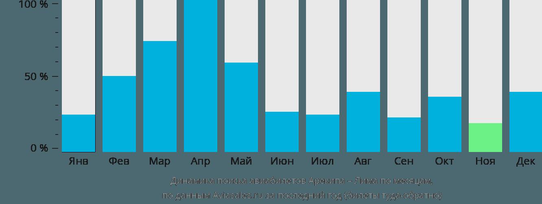 Динамика поиска авиабилетов из Арекипы в Лиму по месяцам