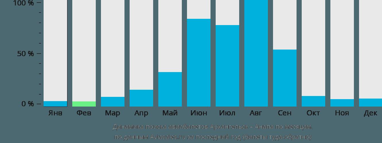 Динамика поиска авиабилетов из Архангельска в Анапу по месяцам