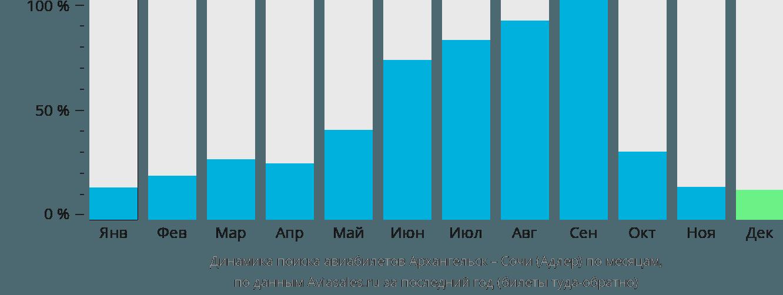 Динамика поиска авиабилетов из Архангельска в Сочи  по месяцам