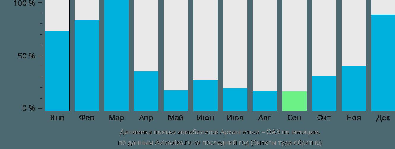 Динамика поиска авиабилетов из Архангельска в ОАЭ по месяцам
