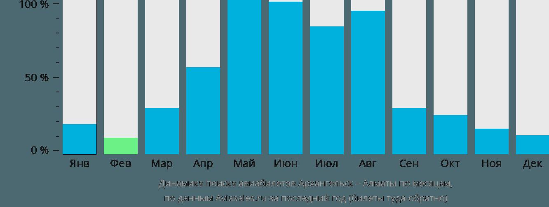Динамика поиска авиабилетов из Архангельска в Алматы по месяцам