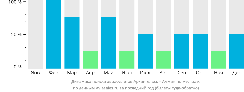 Динамика поиска авиабилетов из Архангельска в Амман по месяцам