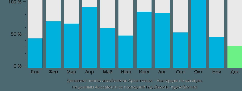Динамика поиска авиабилетов из Архангельска в Амстердам по месяцам