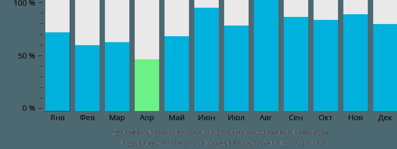 Динамика поиска авиабилетов из Архангельска в Армению по месяцам