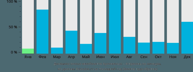 Динамика поиска авиабилетов из Архангельска в Астрахань по месяцам