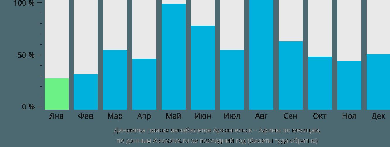 Динамика поиска авиабилетов из Архангельска в Афины по месяцам