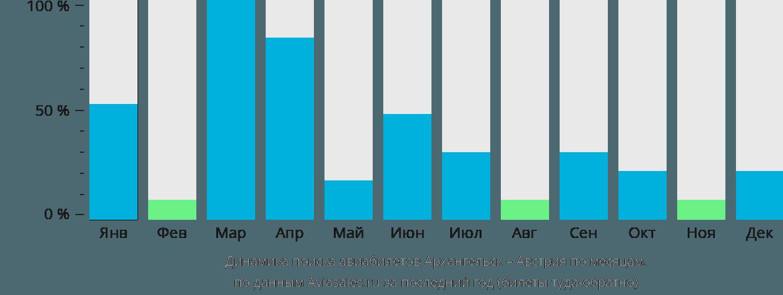 Динамика поиска авиабилетов из Архангельска в Австрию по месяцам