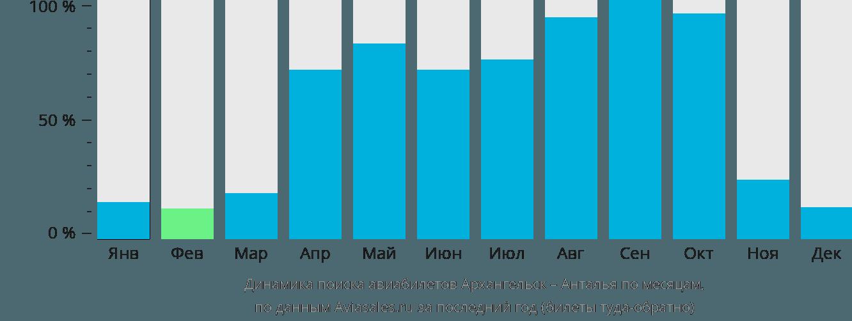 Динамика поиска авиабилетов из Архангельска в Анталью по месяцам