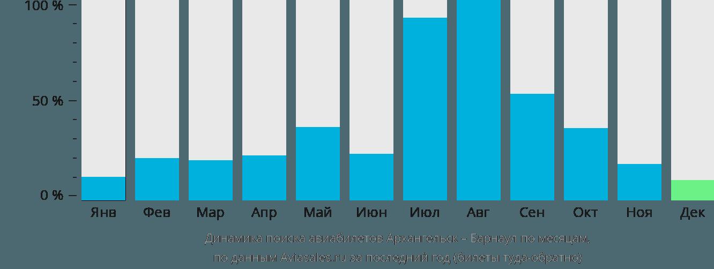 Динамика поиска авиабилетов из Архангельска в Барнаул по месяцам