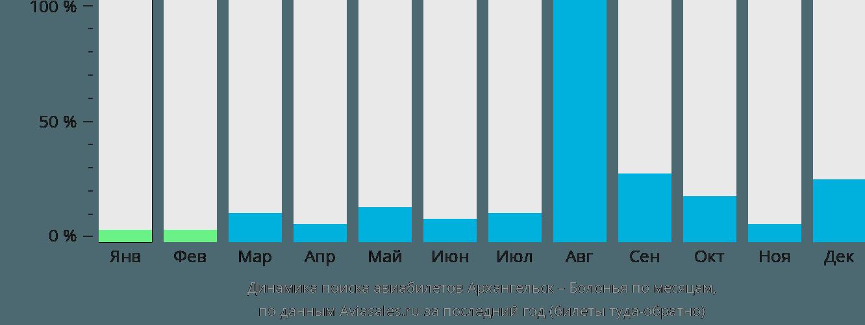 Динамика поиска авиабилетов из Архангельска в Болонью по месяцам