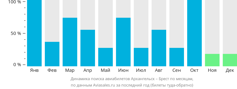 Динамика поиска авиабилетов из Архангельска в Брест по месяцам