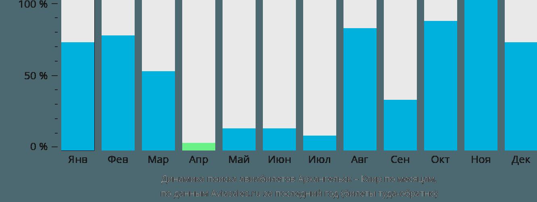 Динамика поиска авиабилетов из Архангельска в Каир по месяцам