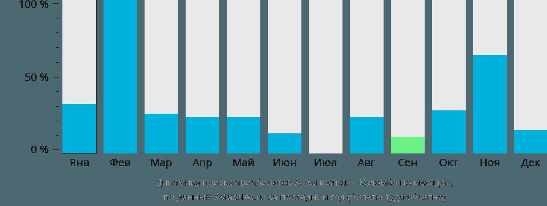 Динамика поиска авиабилетов из Архангельска в Коломбо по месяцам