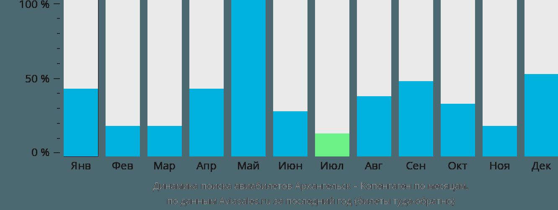 Динамика поиска авиабилетов из Архангельска в Копенгаген по месяцам