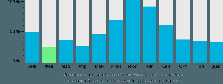 Динамика поиска авиабилетов из Архангельска  по месяцам