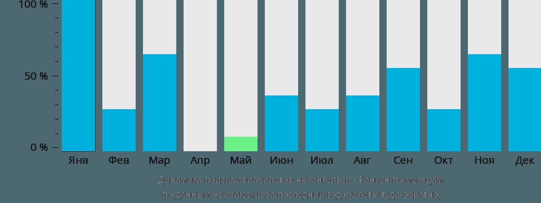 Динамика поиска авиабилетов из Архангельска в Канкун по месяцам
