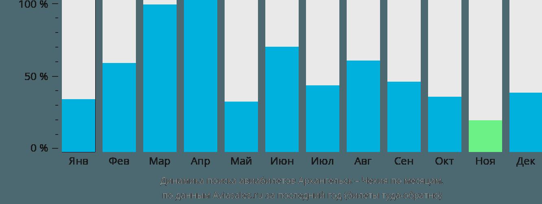Динамика поиска авиабилетов из Архангельска в Чехию по месяцам