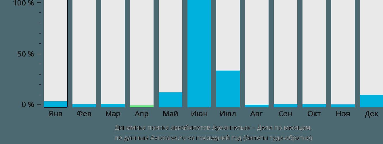 Динамика поиска авиабилетов из Архангельска в Дели по месяцам
