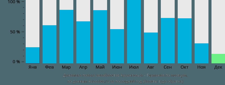 Динамика поиска авиабилетов из Архангельска в Германию по месяцам