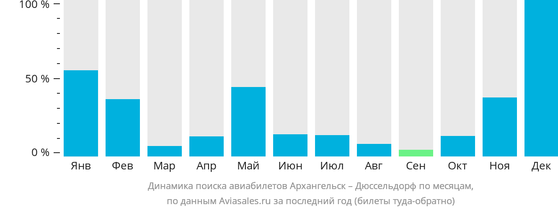 Динамика поиска авиабилетов из Архангельска в Дюссельдорф по месяцам