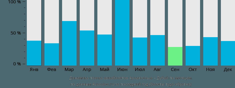 Динамика поиска авиабилетов из Архангельска в Дубай по месяцам