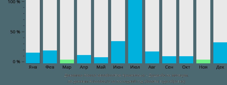 Динамика поиска авиабилетов из Архангельска в Душанбе по месяцам