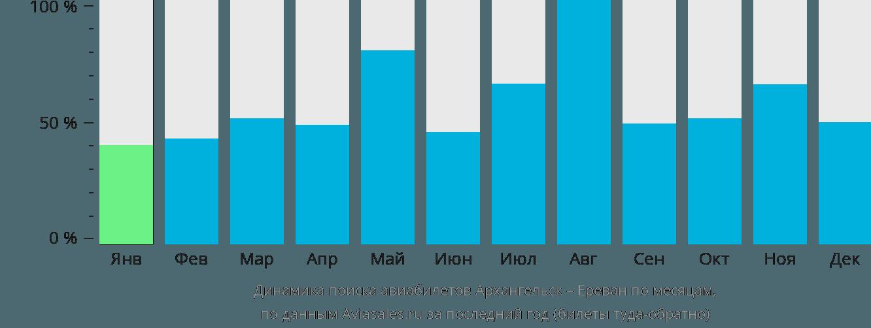Динамика поиска авиабилетов из Архангельска в Ереван по месяцам