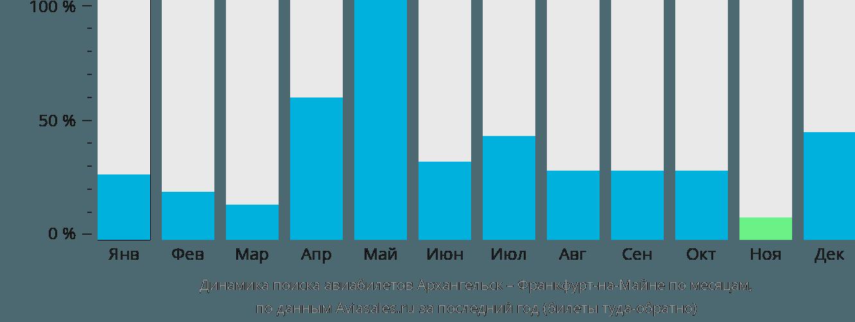 Динамика поиска авиабилетов из Архангельска во Франкфурт-на-Майне по месяцам